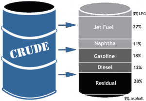 Nafta petroquímica: o segundo derivado de petróleo mais importado no Brasil